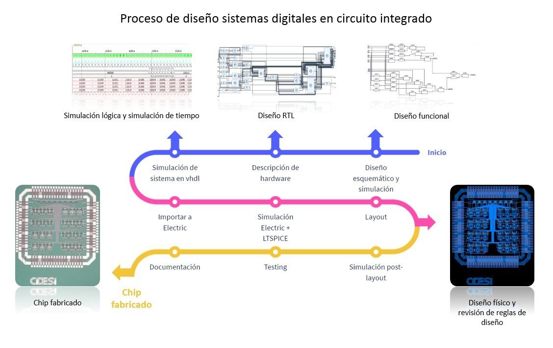 Proceso de diseño digital para IC